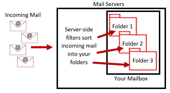 Server-Side Filters Diagram